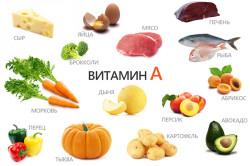 Пищевые источники витамина А