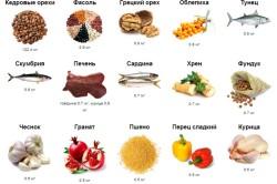 Содержание витамина В в продуктах