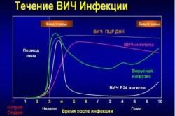 Течение ВИЧ-инфекции