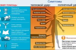 Симптомы теплового и солнечного удара