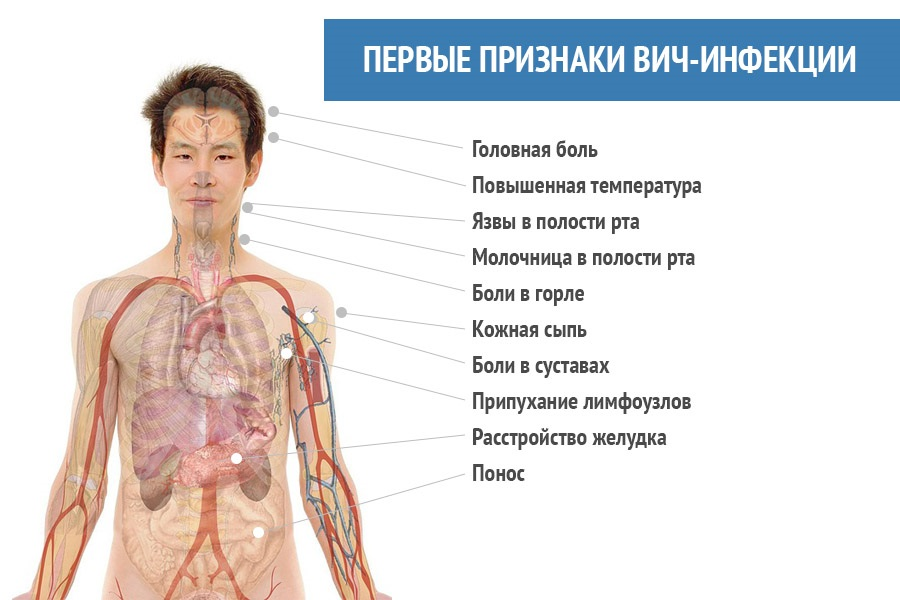 Симптомы гриппа и простуды таблица