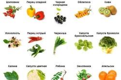 Продукты, богатые витамином С, для восстановления иммунитета ребенка